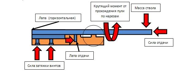 Способы увеличения точности орудия